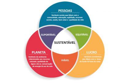 Sustainability tripod