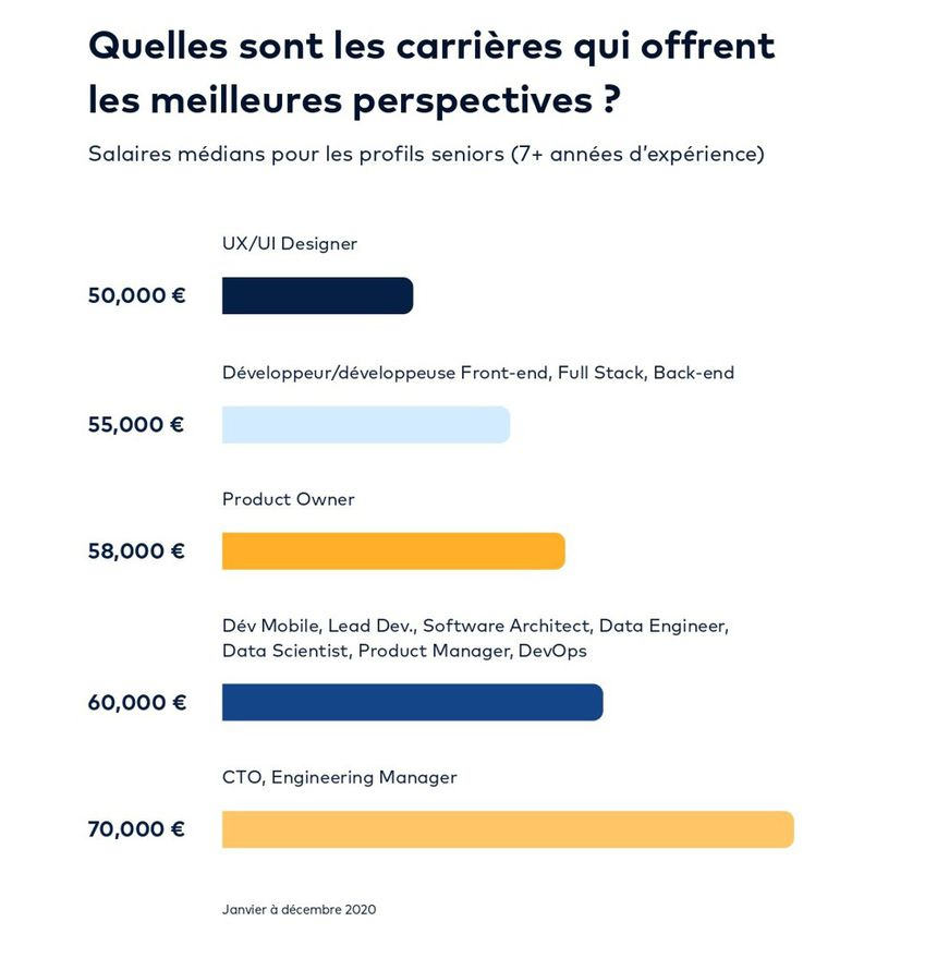 Median annual salaries in Paris (in gross euros) of tech professionals with more than seven years of experience.