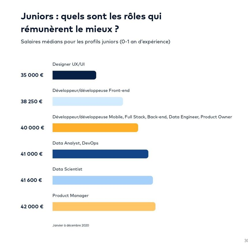 Median annual salaries (in gross euros) in Paris for juniors with one year of experience or less.