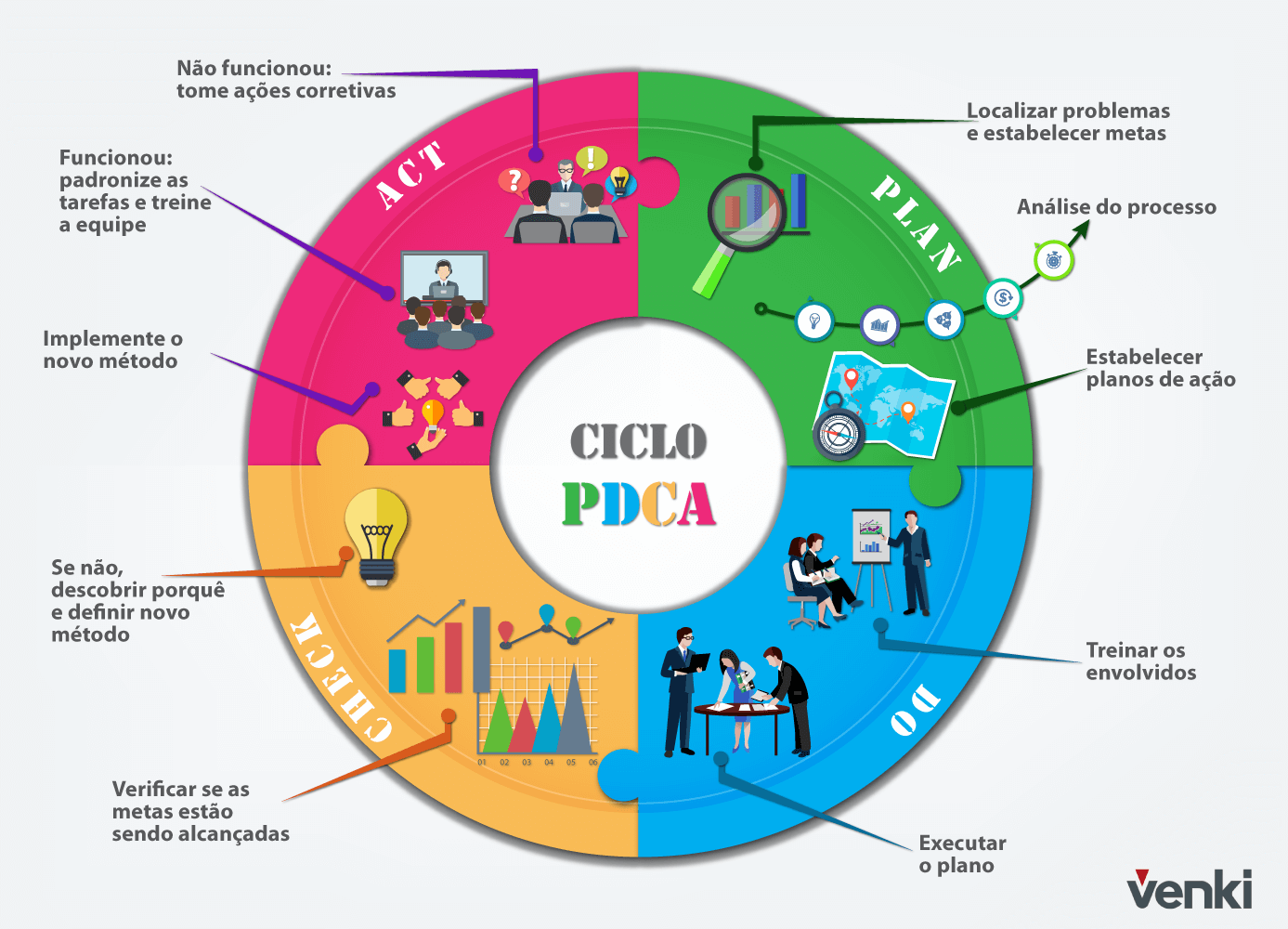 what-and-pdca