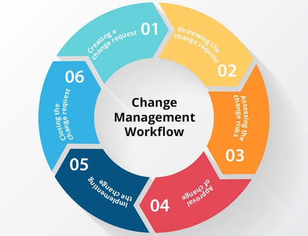 cycle-change-management